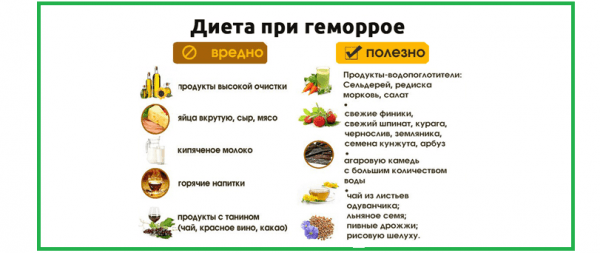 При геморрое рекомендуется соблюдать особую диету