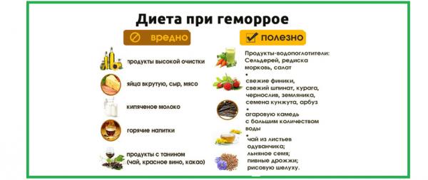 Как питаться при геморрое