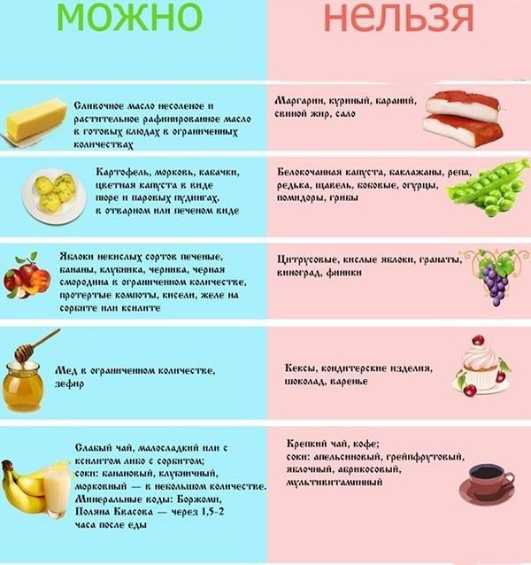 Как правильно питаться при эзофагите