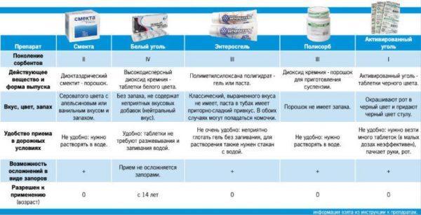 Препараты сорбенты