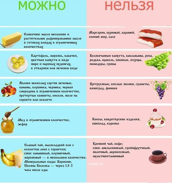 Разрешенные и запрещенные продукты