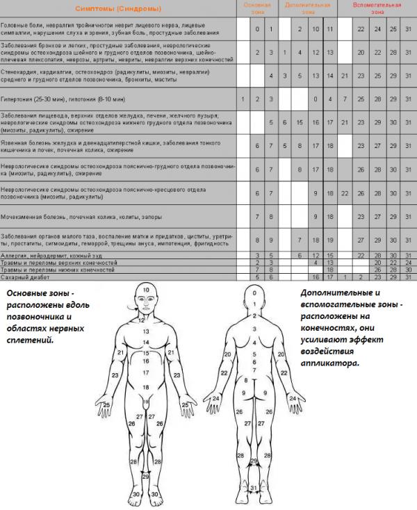 Точки воздействия аппликаторами Ляпко при различных заболеваниях