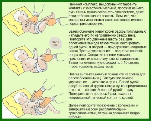 Массаж животика новорожденному