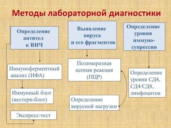 Методы лабораторной диагностики