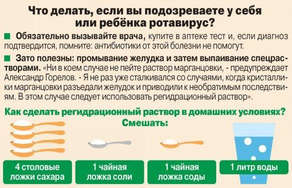 Первая помощь при ротавирусе