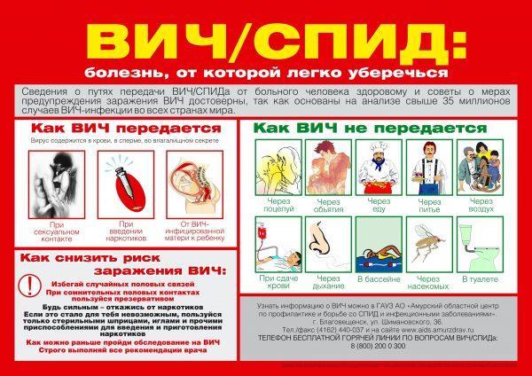 ВИЧ/СПИД: болезнь от которой легко уберечься