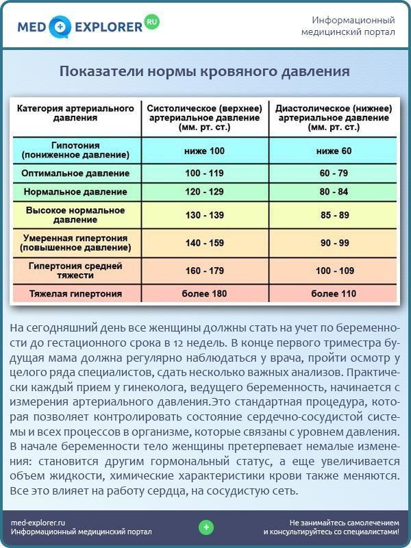Показатели нормы кровяного давления