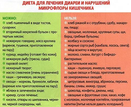 Полезные и запрещенные продукты при ротавирусной инфекции