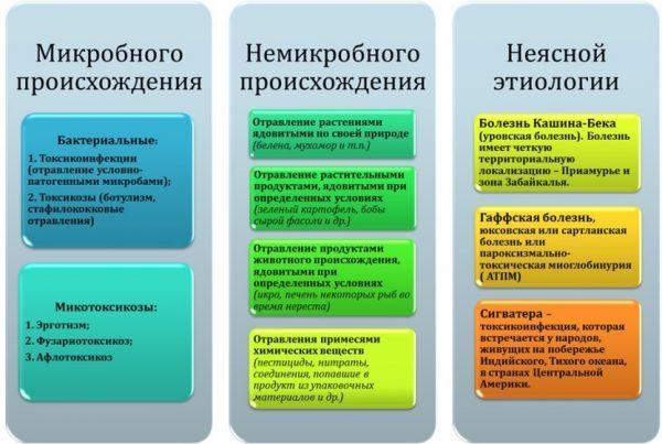 Виды пищевого отравления