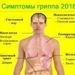 Прививка от гриппа — противопоказания