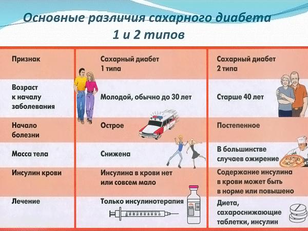 Различия сахарного диабета 1 и 2 типов