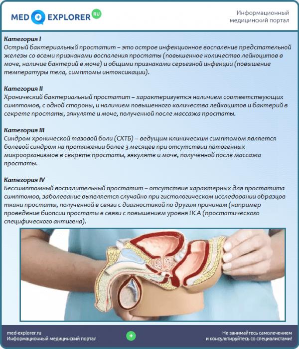 Классификация простатита