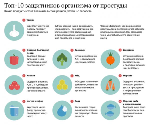 Топ-10 продуктов для профилактики простуды