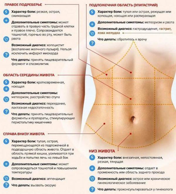 Заболевания органов гепатобилиарной системы