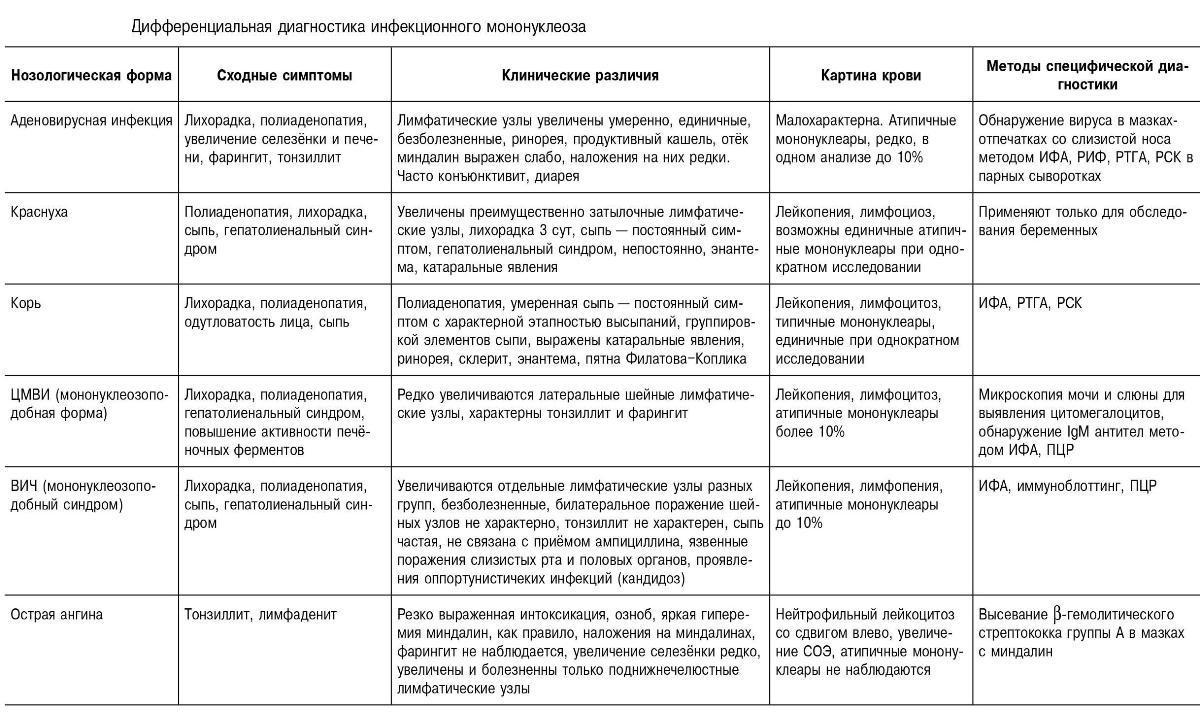 Дифференциальная диагностика инфекционного мононуклеоза