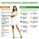 Авитаминоз на коже