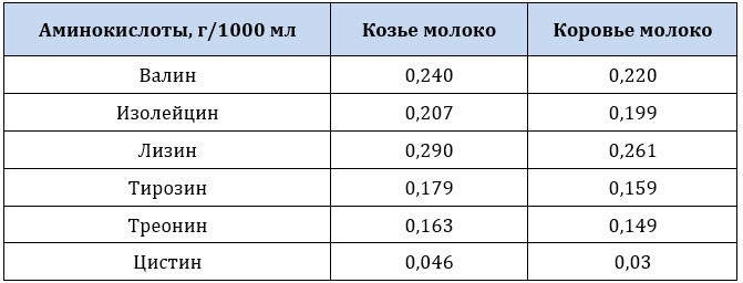 Количество аминокислот в молоке