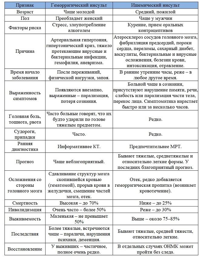 Различие видов инсульта