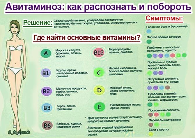Причины и лечение авитаминоза