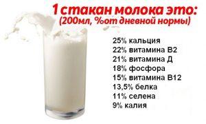 Витамины в 1 стакане молока
