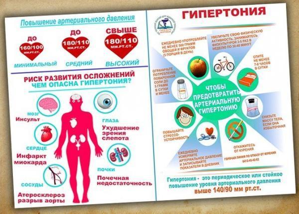 Гипертония 2 степени: симптомы, лечение, что это такое, риск 2
