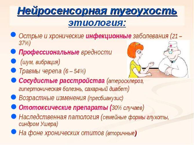 Этиология нейросенсорной тугоухости