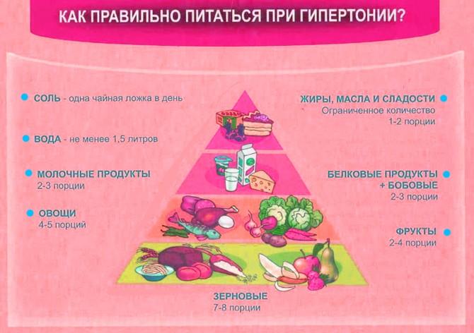 Как питаться при гипертонии