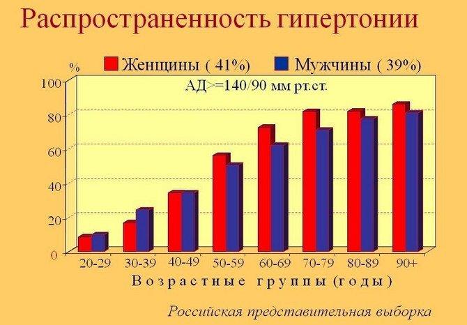 Статистика распространенности гипертонии