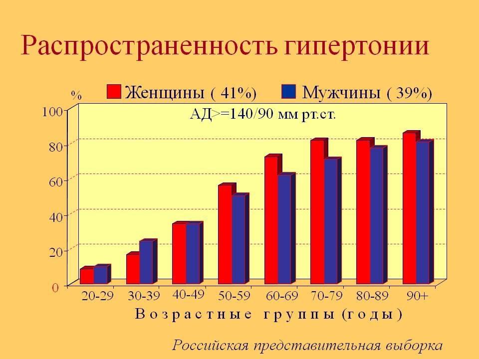 Статистика по гипертонии