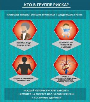 Кто в группе риска заболеть коронавирусом