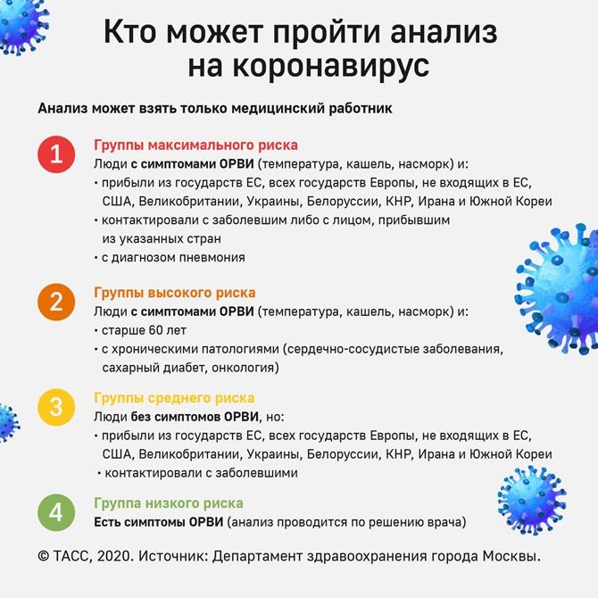 Кто может пройти анализ на коронавирус