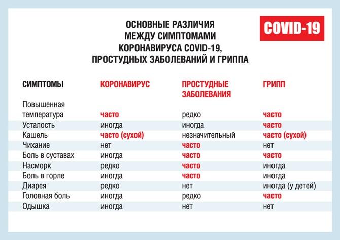 Различия между коронавирусов, ОРВИ и гриппом