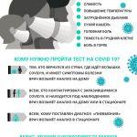 Анализы, симптомы, проверка  на коронавирус