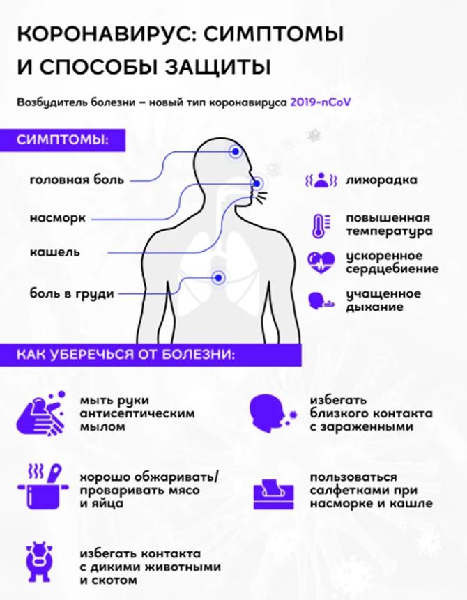 Симптомы и защита от коронавируса