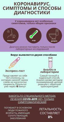 Симптомы и способы диагностики коронавируса