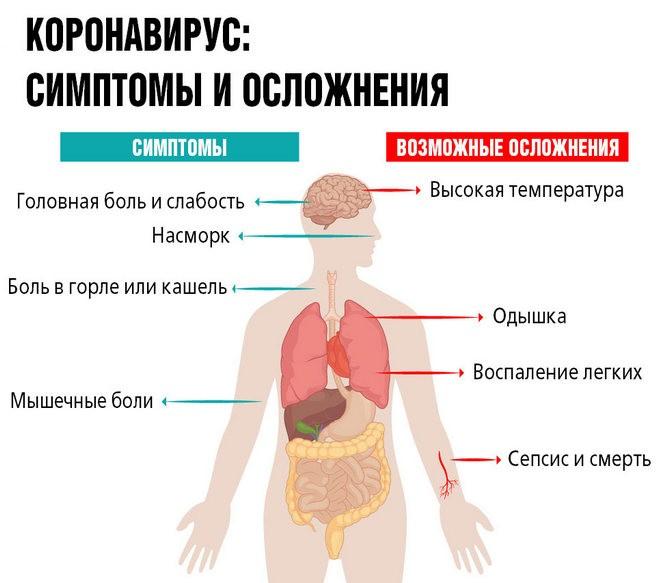 Симптомы и осложнения от коронавируса