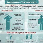 Как провериться на коронавирус