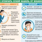 Oтхаркивающие средства для выведения мокроты у взрослых
