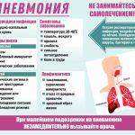 Признаки атипичной пневмонии