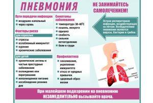 Симптомы и пути передачи пневмонии