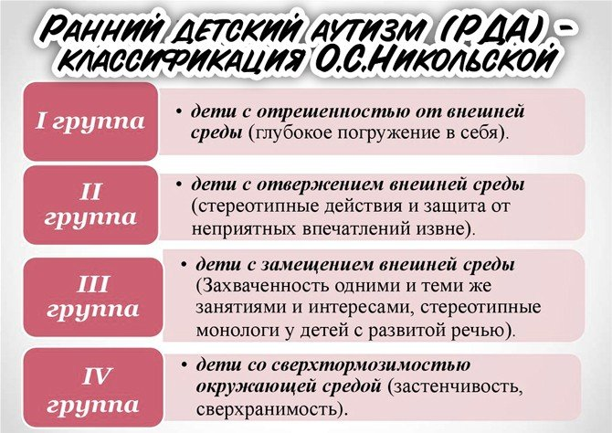 Классификация аутизма