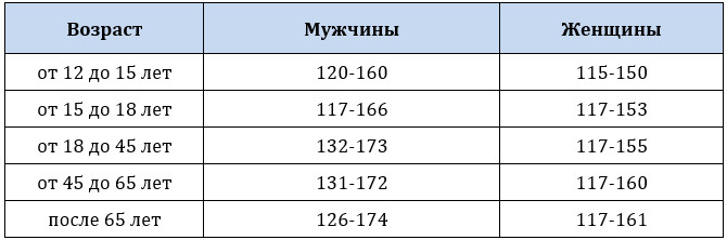 Норма гемоглобина у взрослых