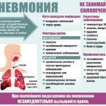 Признаки и симптомы воспаления легких у взрослых