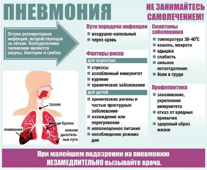 Описание пневмонии