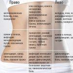 Основные виды боли и классификация