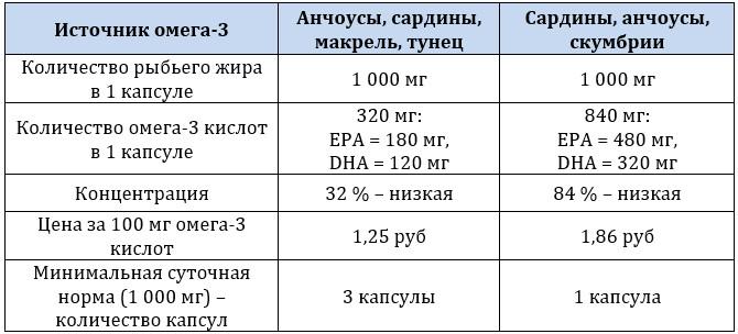 Количество омега-3 кислот в БАД