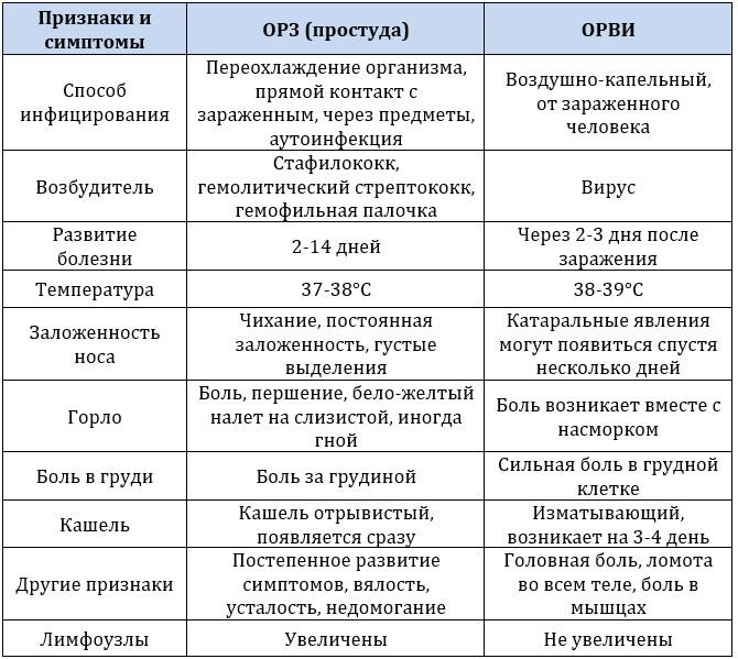 Признаки и симптомы ОРЗ и ОРВИ