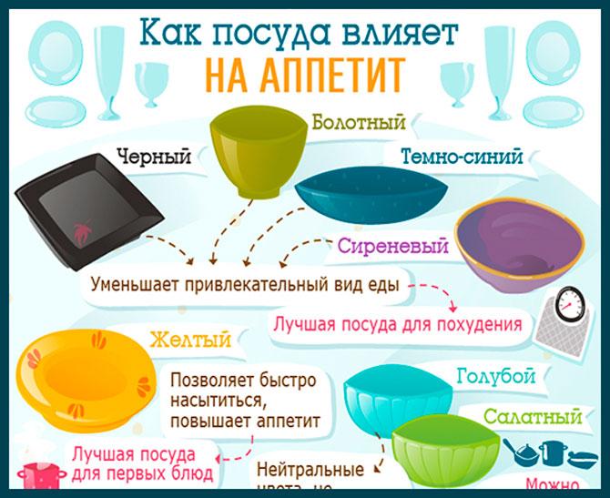 Влияние посуды на аппетит