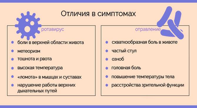 Отличия в симптомах