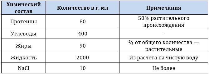 Химический состав питания при полипах ЖП